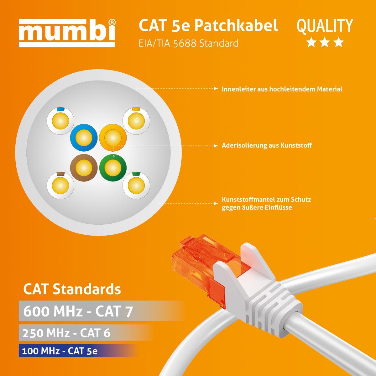 mumbi 15m cat5e netzwerkkabel patchkabel ethernet kabel lan dsl weiss ebay. Black Bedroom Furniture Sets. Home Design Ideas